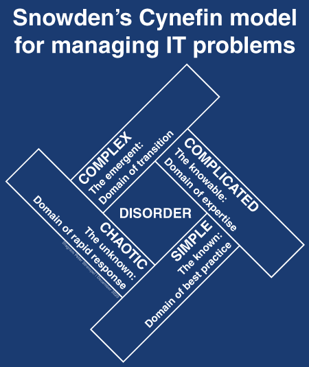 Cynefin problem model diagram by Peter Strempel.