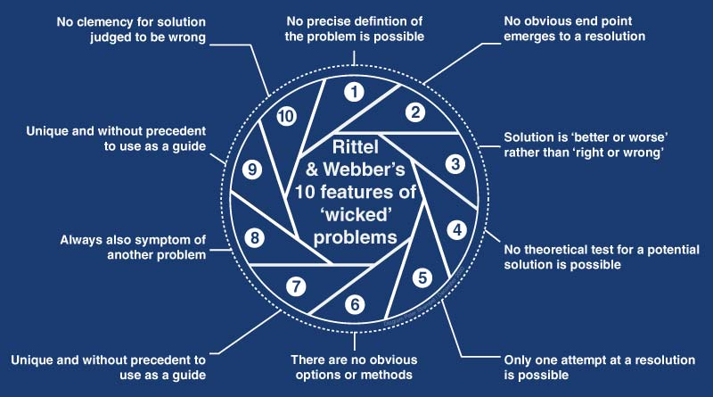 Wicked problems diagram by Peter Strempel.