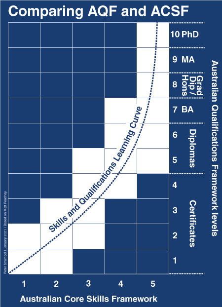 Comparing AQF and ACSF diagram by Peter Strempel.