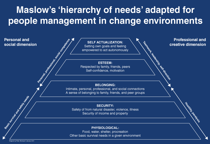 Maslow's hierarchy of needs adapted to change contexts diagram by Peter Strempel.