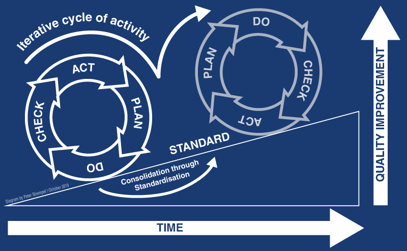 A contemporary version of the Deming continuous improvement cycle.Diagram by Peter Strempel.